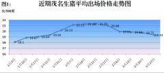 好消息!茂名生猪市场价格继续小幅下降