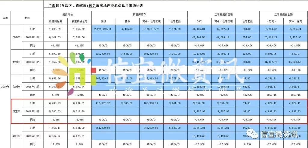 信宜2019年11月份最新房产交易数据出炉:均价6488.93元/㎡-信宜房价