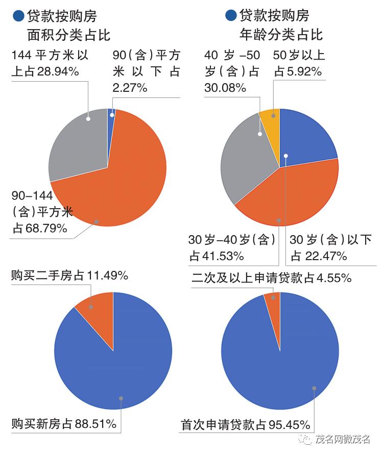 茂名市住房公积金2019年年度报告解读