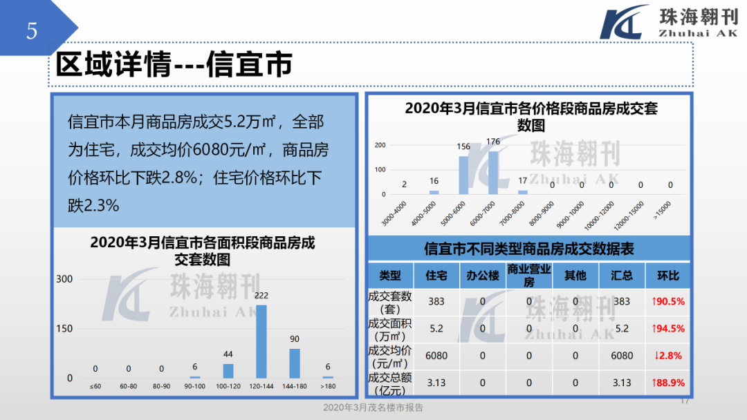 化州3月楼市报告曝光!楼价跌9.8%,绿景销冠、汇江第二……你怎么看?